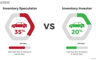 Dealership Investor-vs-Speculator