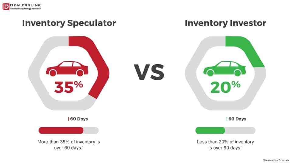 Dealership Investor-vs-Speculator