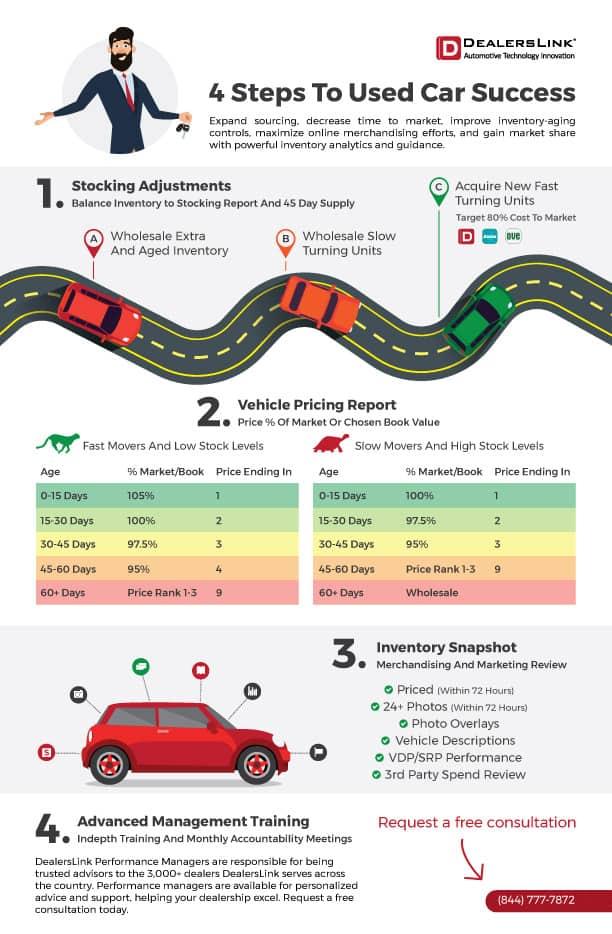 DealersLink Four Steps To Used Car Success