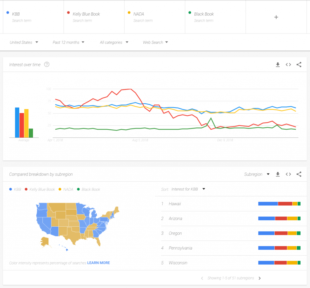 Google Search Interest Over Time By Book