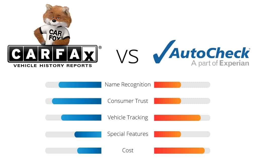 CARFAX or AutoCheck