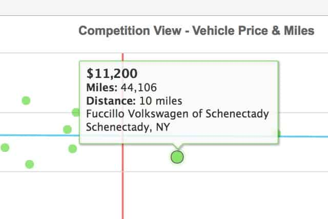 Competitive Dealership Pricing