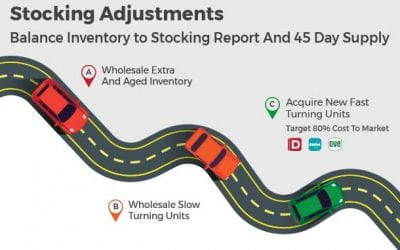 Used Car Stocking Adjustments