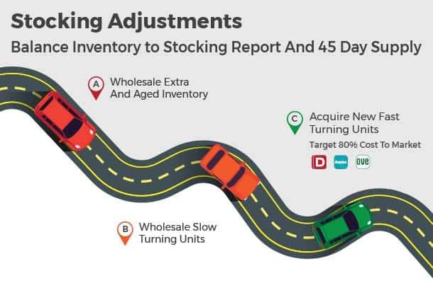 Used Car Stocking Adjustments