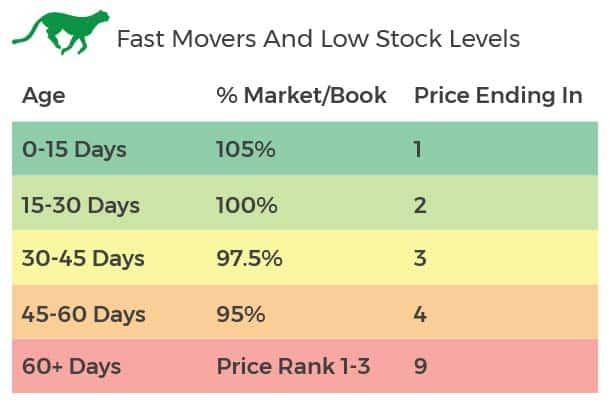fast moving units