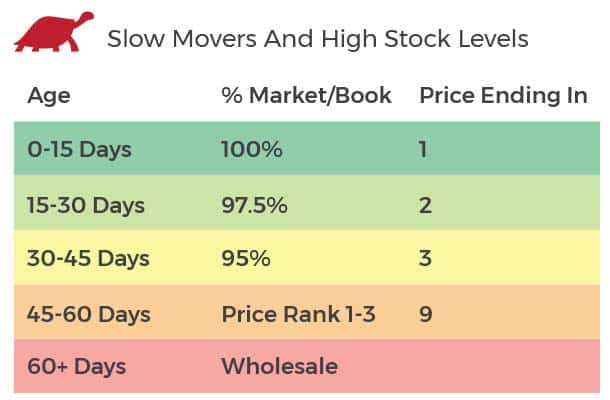 slow movers and high stock levels