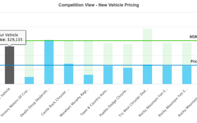 Competition View MSRP uses true-market-data to provide new car market transparency.